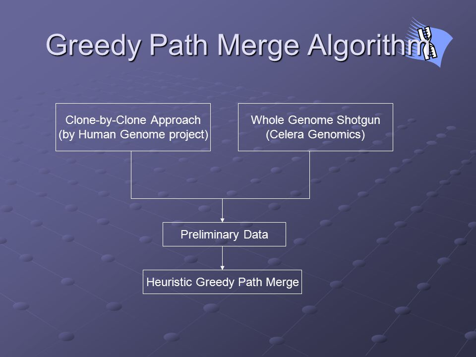 Greedy Path Merge Algorithm Clone-by-Clone Approach (by Human Genome project) Whole Genome Shotgun (Celera Genomics) Preliminary Data Heuristic Greedy Path Merge