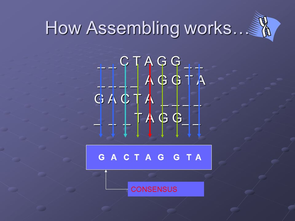 Greedy Path Merge Algorithm This approach takes up the BACs and Celera's fragments and primarily aims at increasing the level of assembly of BACs using the information given by fragments and mate links Hence evolving phase-1/2 BACs to phase-3 BACs