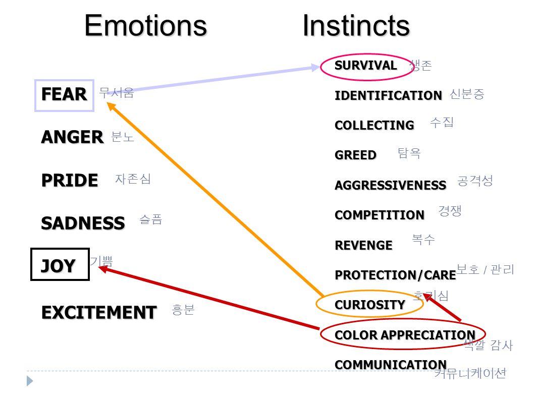 EmotionsInstincts SURVIVALIDENTIFICATIONCOLLECTINGGREEDAGGRESSIVENESSCOMPETITIONREVENGEPROTECTION/CARECURIOSITY COLOR APPRECIATION COMMUNICATION FEARANGERPRIDESADNESSJOYEXCITEMENT 분노 자존심 슬픔 흥분 신분증 수집 탐욕 공격성 경쟁 복수 보호 / 관리 무서움 분노 자존심 슬픔 기쁨 흥분 생존 신분증 수집 탐욕 공격성 경쟁 복수 보호 / 관리 호기심 커뮤니케이션 색깔 감사