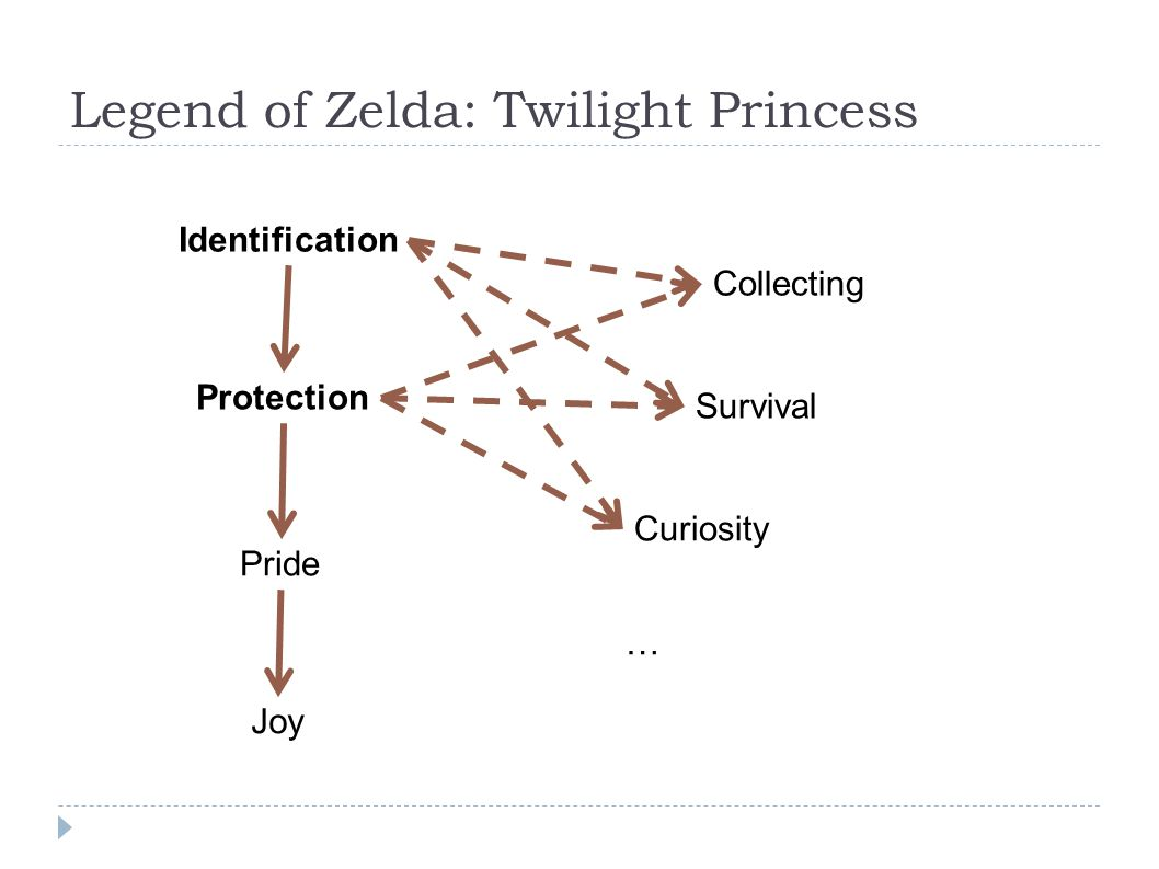 Legend of Zelda: Twilight Princess Identification Protection Pride Joy Collecting Survival Curiosity …