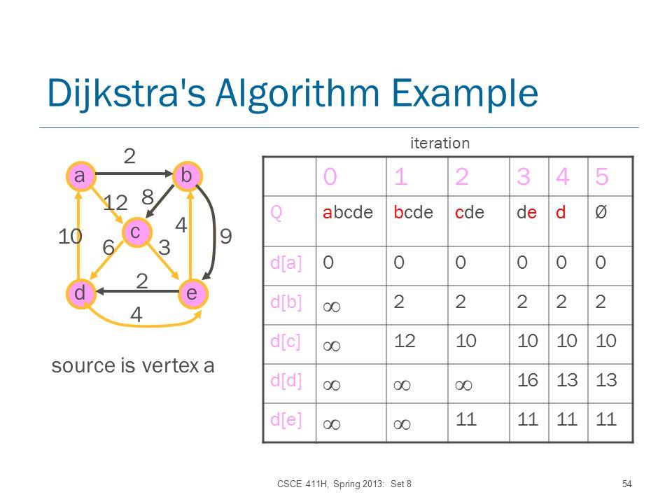 CSCE 411H, Spring 2013: Set 854 Dijkstra s Algorithm Example ab de c 2 8 4 9 2 4 12 10 63 source is vertex a 012345 QabcdebcdecdedededØ d[a]000000 d[b] ∞ 22222 d[c] ∞ 1210 d[d] ∞∞∞ 1613 d[e] ∞∞ 11 iteration