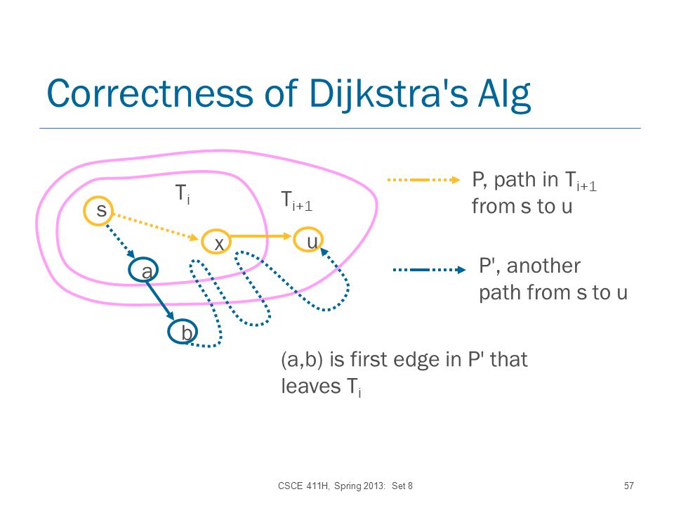 CSCE 411H, Spring 2013: Set 857 Correctness of Dijkstra s Alg s x TiTi u T i+1 P, path in T i+1 from s to u (a,b) is first edge in P that leaves T i a b P , another path from s to u