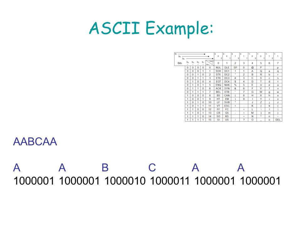ASCII Example: AABCAA 1000001 1000001 1000010 1000011 1000001 1000001