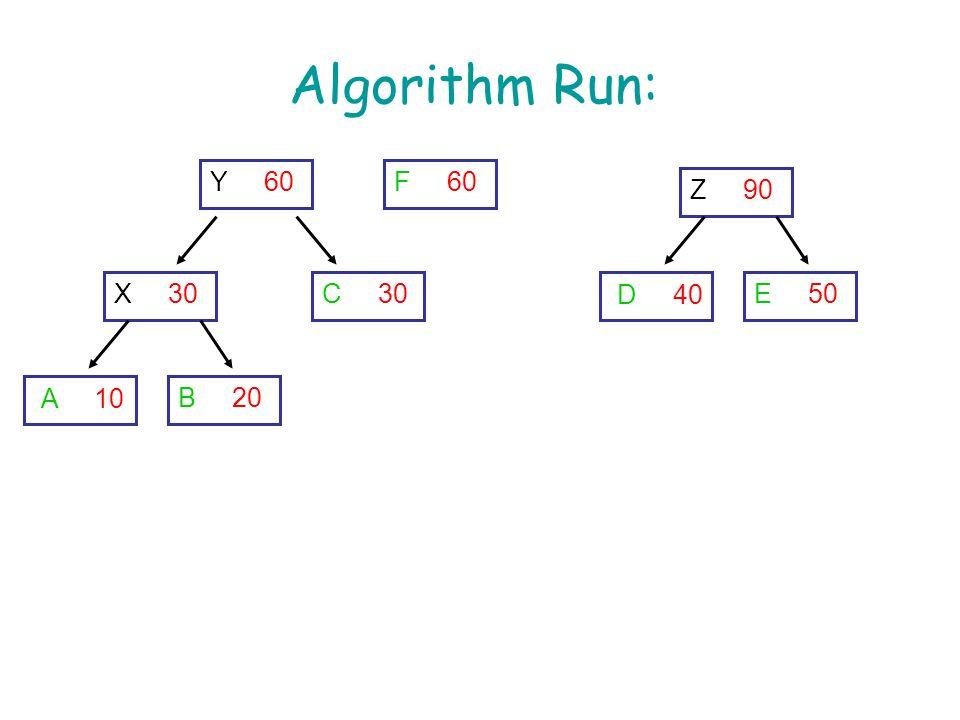 Algorithm Run: A 10 B 20 C 30 F 60 X 30 Y 60 D 40 E 50 Z 90