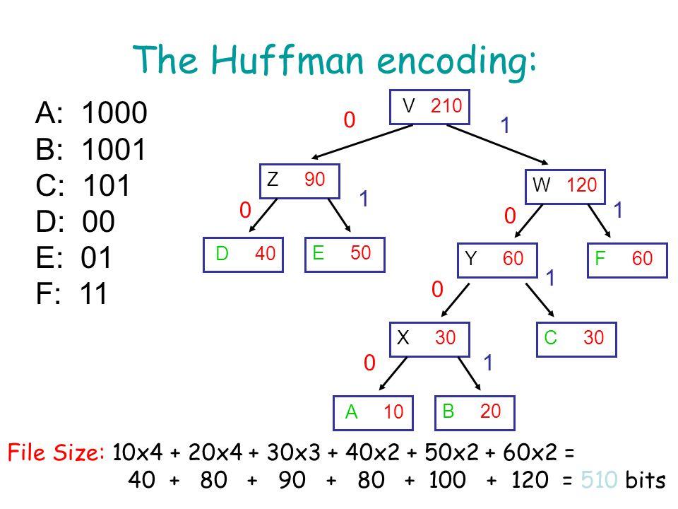 The Huffman encoding: A 10 B 20 C 30 F 60 X 30 Y 60 D 40 E 50 Z 90 W 120 V 210 0 0 0 0 0 1 1 1 1 1 A: 1000 B: 1001 C: 101 D: 00 E: 01 F: 11 File Size: