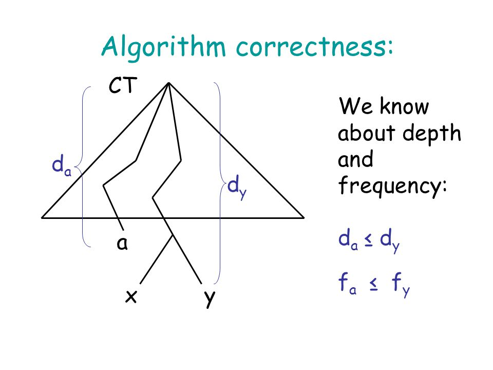 Algorithm correctness: xy a dydy dada We know about depth and frequency: d a ≤ d y f a ≤ f y CT
