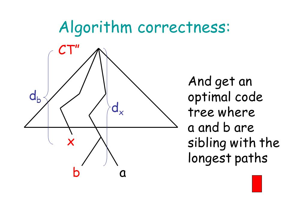 Algorithm correctness: ba x dxdx dbdb CT And get an optimal code tree where a and b are sibling with the longest paths