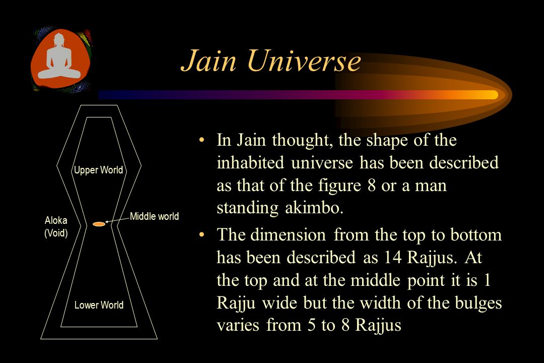 Jain Universe In Jain thought, the shape of the inhabited universe has been described as that of the figure 8 or a man standing akimbo.