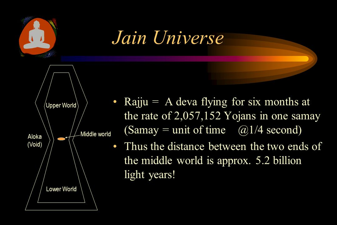 Jain Universe Rajju = A deva flying for six months at the rate of 2,057,152 Yojans in one samay (Samay = unit of time @1/4 second) Thus the distance between the two ends of the middle world is approx.