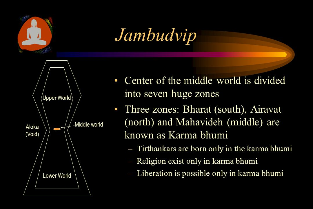 Jambudvip Center of the middle world is divided into seven huge zones Three zones: Bharat (south), Airavat (north) and Mahavideh (middle) are known as Karma bhumi –Tirthankars are born only in the karma bhumi –Religion exist only in karma bhumi –Liberation is possible only in karma bhumi Middle world Lower World Upper World Aloka (Void)