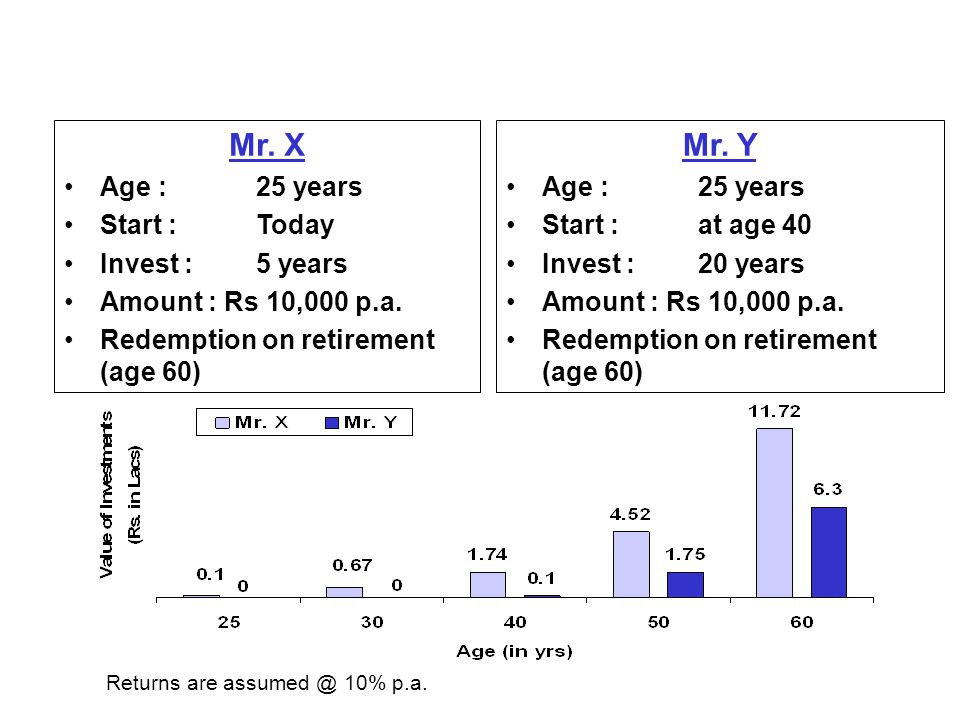 Mr. X Age : 25 years Start : Today Invest :5 years Amount : Rs 10,000 p.a.