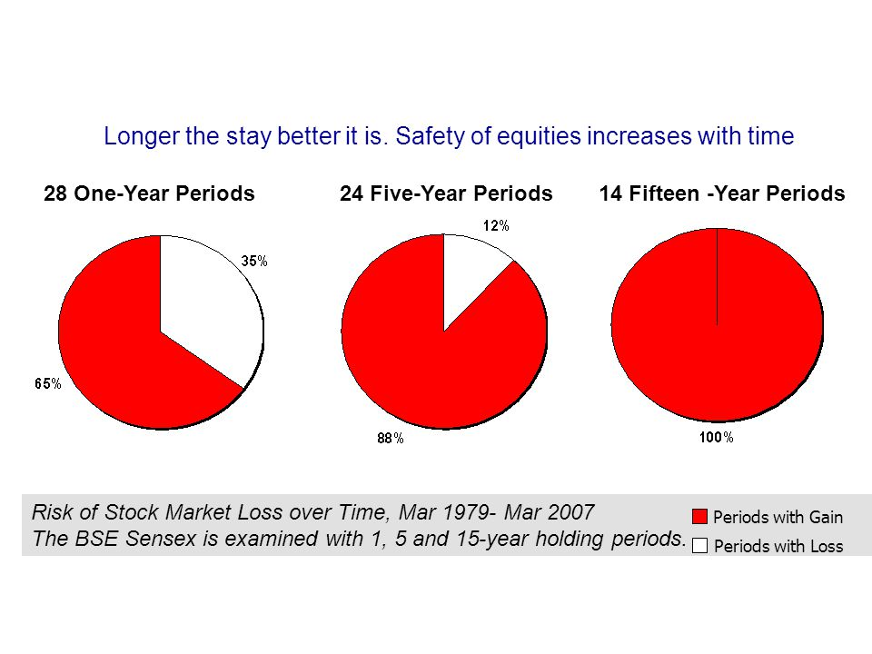 Its 'Time' and not 'Timing' that matters Longer the stay better it is. Safety of equities increases with time 28 One-Year Periods24 Five-Year Periods1