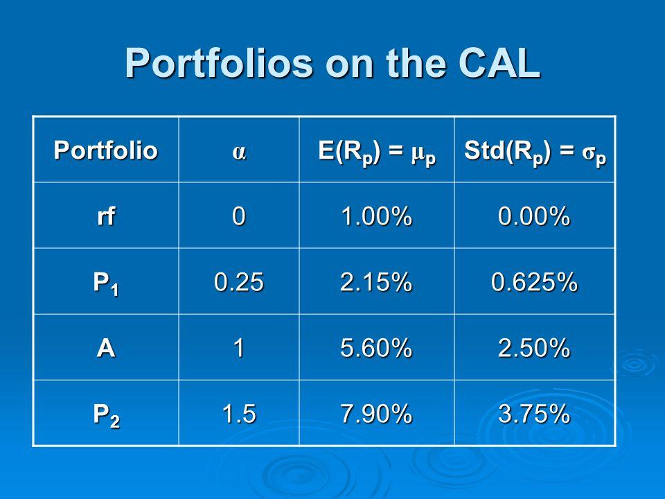 Portfolios on the CAL Portfolioα E(R p ) = μ p Std(R p ) = σ p rf01.00%0.00% P1P1P1P10.252.15%0.625% A15.60%2.50% P2P2P2P21.57.90%3.75%
