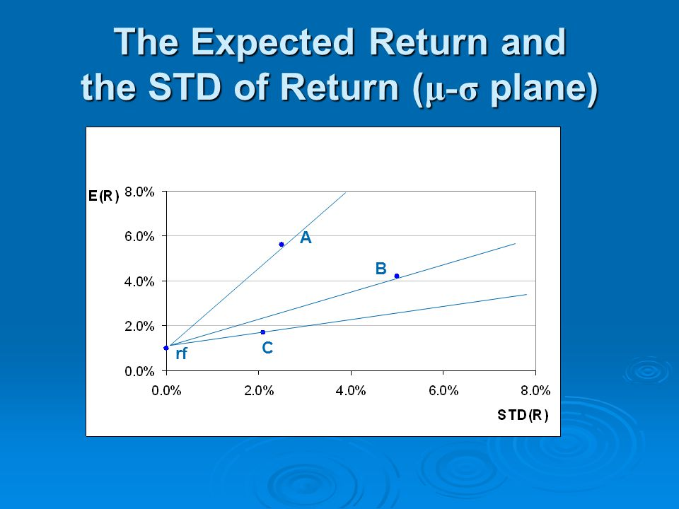 The Expected Return and the STD of Return ( μ-σ plane) rf C A B