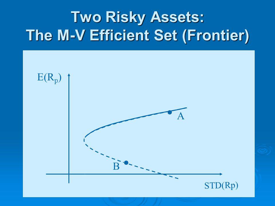 Two Risky Assets: The M-V Efficient Set (Frontier) STD(Rp) E(R p ) B A