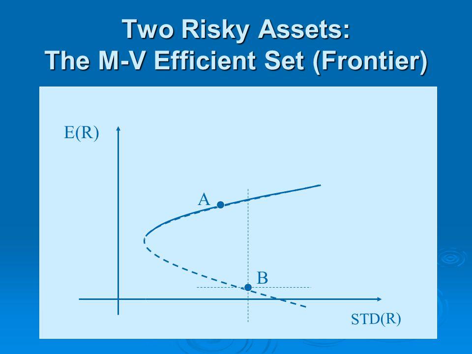 Two Risky Assets: The M-V Efficient Set (Frontier) STD(R) E(R) B A