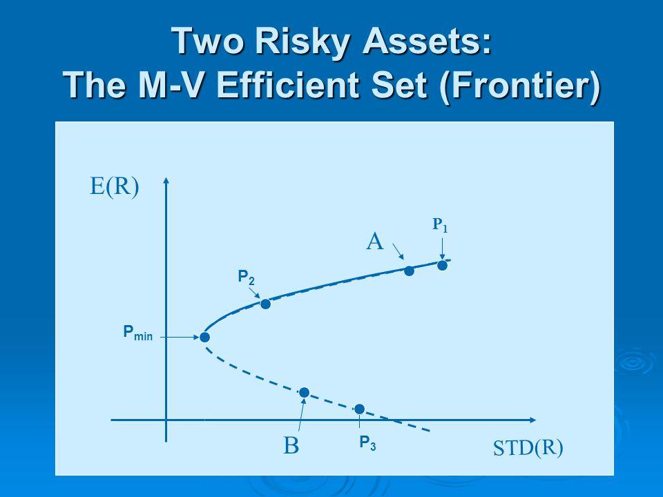 Two Risky Assets: The M-V Efficient Set (Frontier) STD(R) E(R) B A P1P1 P2P2 P3P3 P min