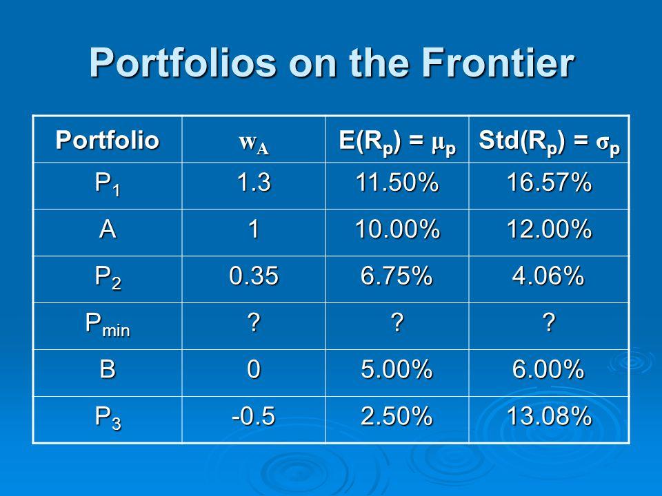 Portfolios on the Frontier Portfolio wAwAwAwA E(R p ) = μ p Std(R p ) = σ p P1P1P1P11.311.50%16.57% A110.00%12.00% P2P2P2P20.356.75%4.06% P min .