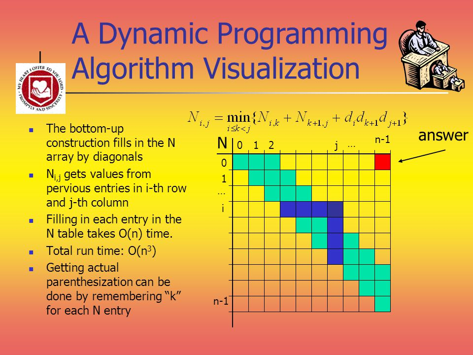 A Dynamic Programming Algorithm Visualization The bottom-up construction fills in the N array by diagonals N i,j gets values from pervious entries in i-th row and j-th column Filling in each entry in the N table takes O(n) time.