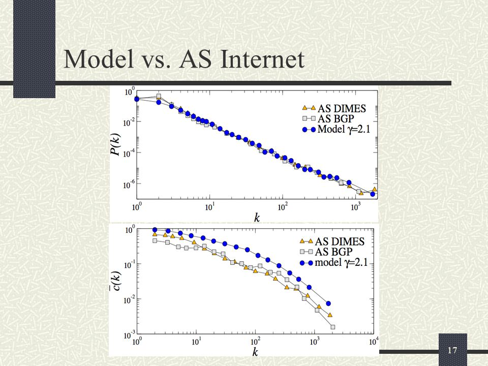 17 Model vs. AS Internet