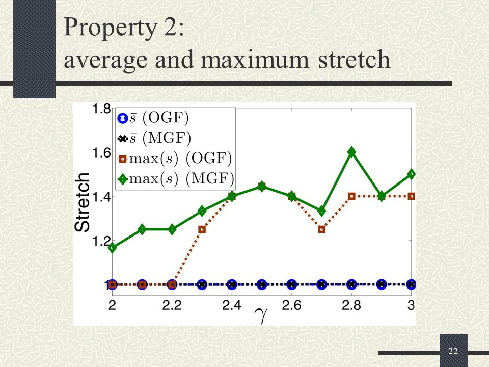 22 Property 2: average and maximum stretch