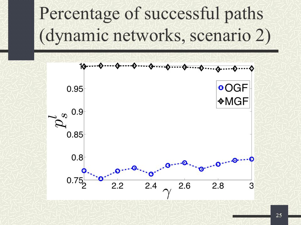 25 Percentage of successful paths (dynamic networks, scenario 2)