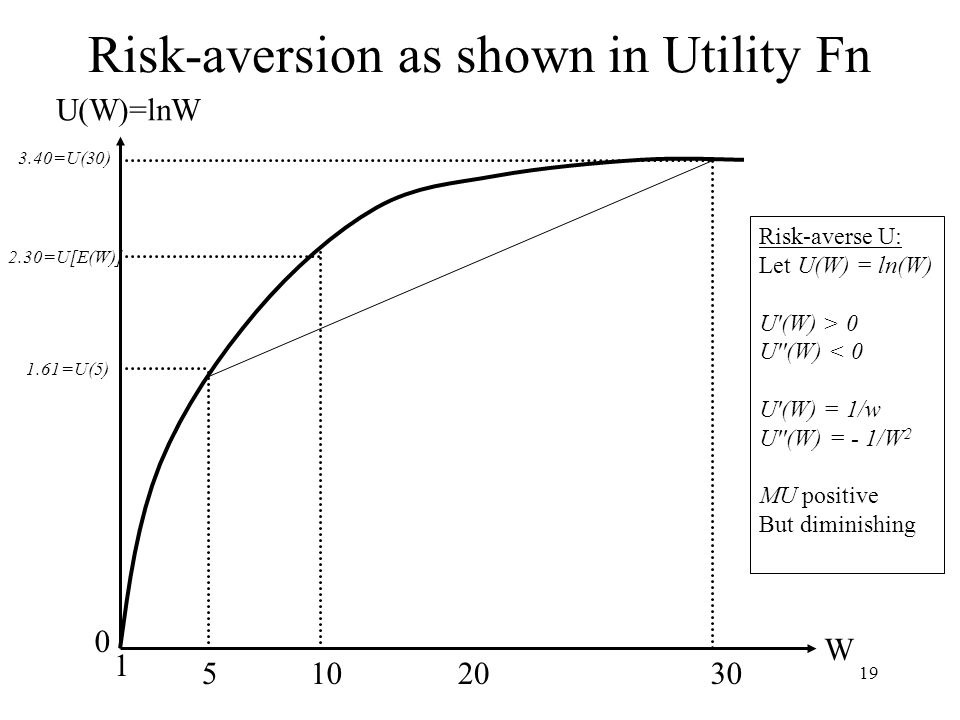 19 Risk-aversion as shown in Utility Fn U(W)=lnW W 1 5102030 2.30=U[E(W)] 3.40=U(30) 0 1.61=U(5) Risk-averse U: Let U(W) = ln(W) U'(W) > 0 U''(W) < 0