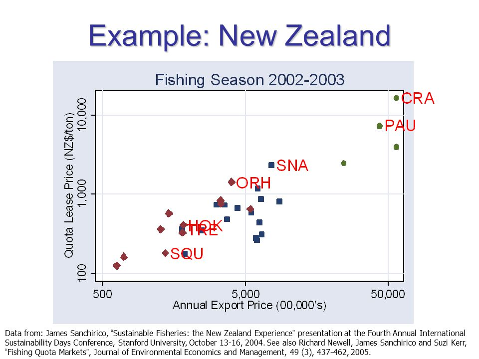 Example: New Zealand Data from: James Sanchirico, Sustainable Fisheries: the New Zealand Experience presentation at the Fourth Annual International Sustainability Days Conference, Stanford University, October 13-16, 2004.