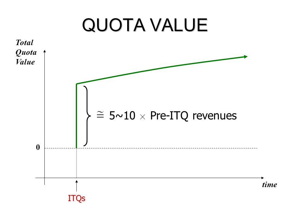 QUOTA VALUE time ITQs 0 Total Quota Value 5~10Pre-ITQ revenues