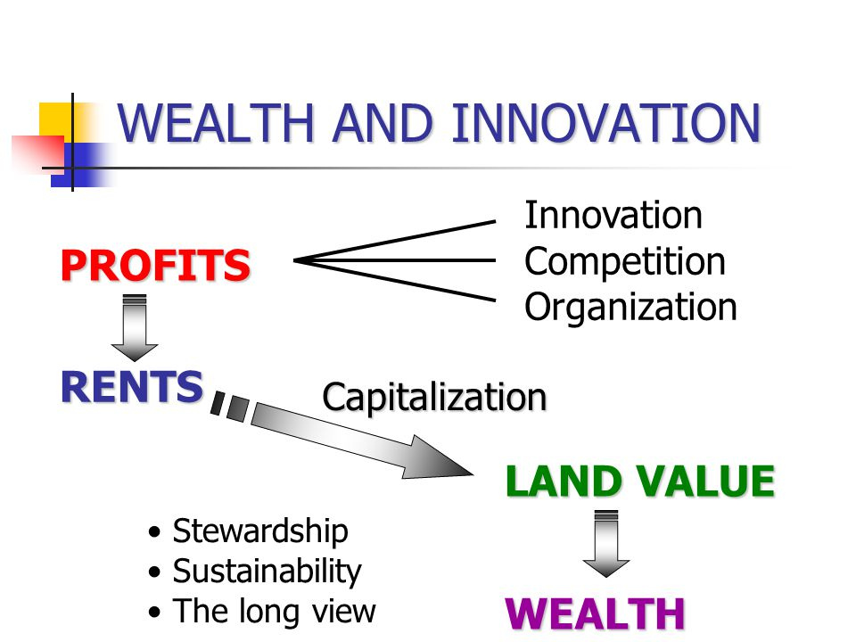 WEALTH AND INNOVATION PROFITS RENTS LAND VALUE WEALTH Innovation Competition Organization Capitalization Stewardship Sustainability The long view