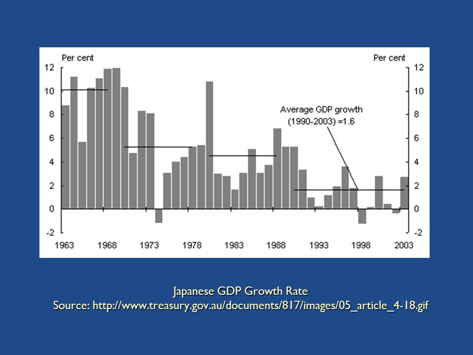 Japanese GDP Growth Rate Source: http://www.treasury.gov.au/documents/817/images/05_article_4-18.gif
