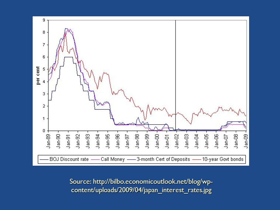 Source: http://bilbo.economicoutlook.net/blog/wp- content/uploads/2009/04/japan_interest_rates.jpg