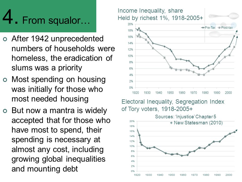 4. From squalor… After 1942 unprecedented numbers of households were homeless, the eradication of slums was a priority Most spending on housing was in