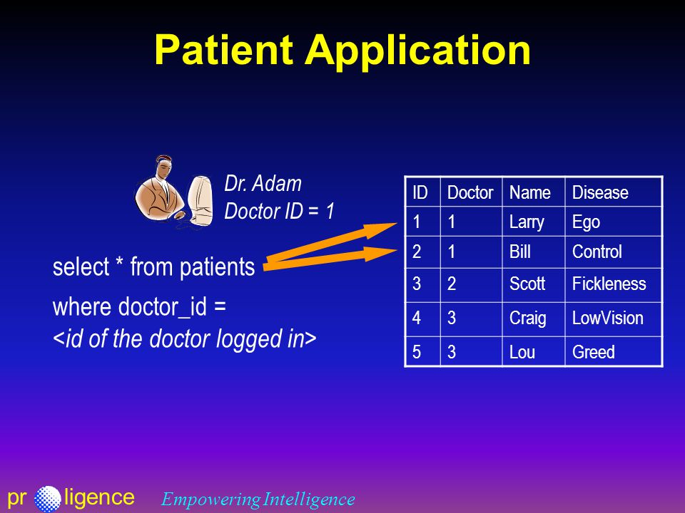 prligence Empowering Intelligence Patient Application IDDoctorNameDisease 11LarryEgo 21BillControl 32ScottFickleness 43CraigLowVision 53LouGreed select * from patients Dr.