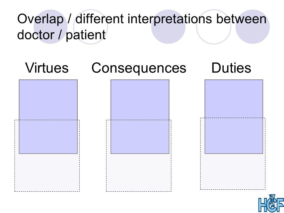 Overlap / different interpretations between doctor / patient VirtuesConsequencesDuties