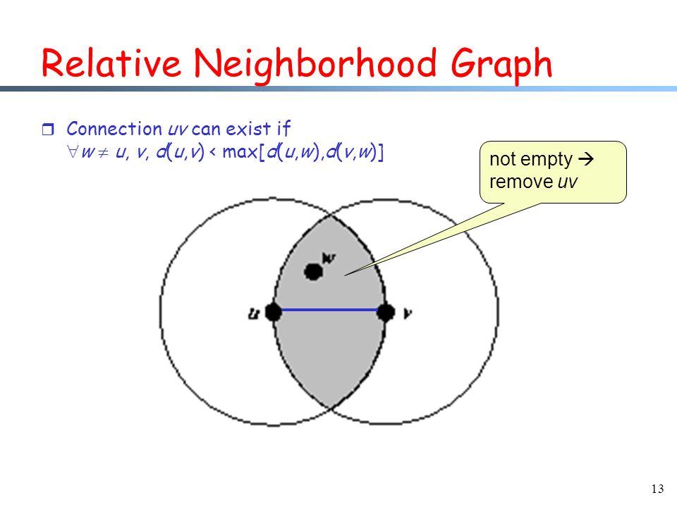 13 Relative Neighborhood Graph r Connection uv can exist if  w  u, v, d(u,v) < max[d(u,w),d(v,w)] not empty  remove uv