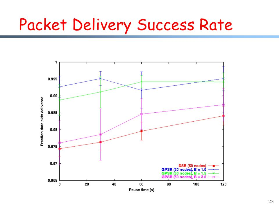 23 Packet Delivery Success Rate