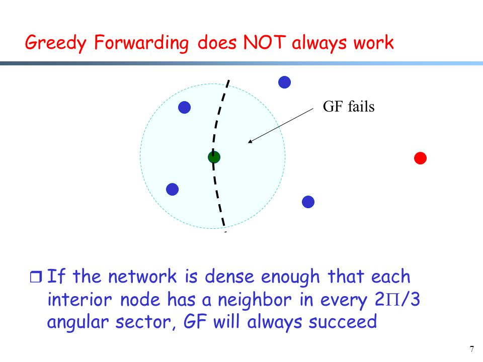 7 Greedy Forwarding does NOT always work r If the network is dense enough that each interior node has a neighbor in every 2  /3 angular sector, GF will always succeed GF fails
