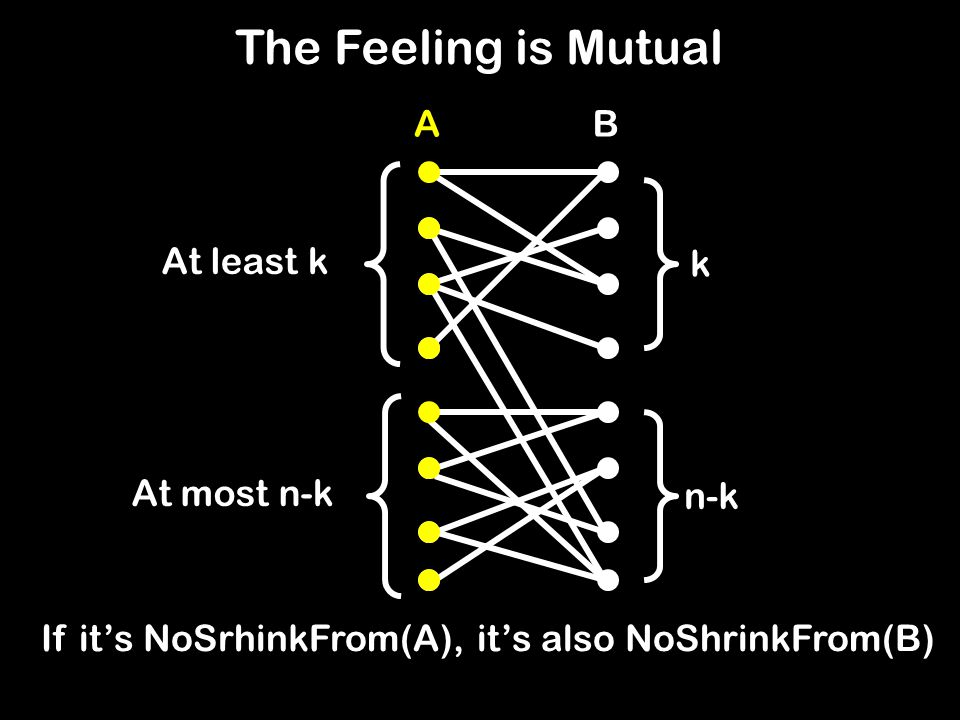 k At most n-k n-k At least k If it's NoSrhinkFrom(A), it's also NoShrinkFrom(B) The Feeling is Mutual AB