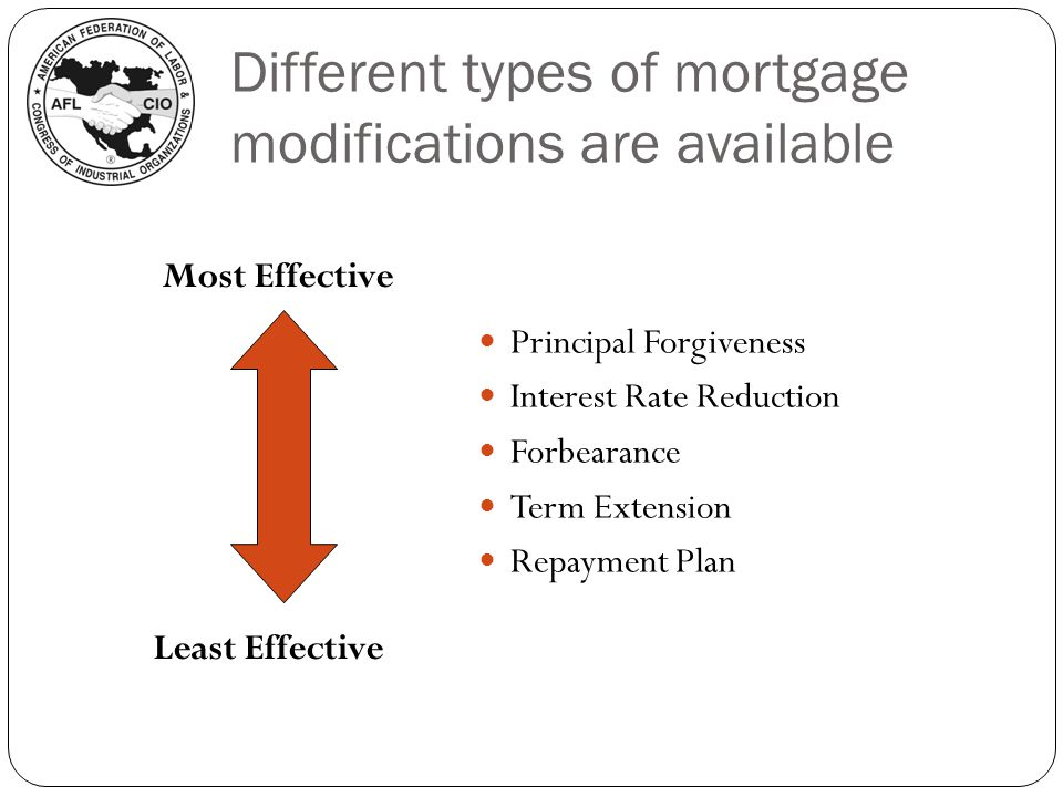 Different types of mortgage modifications are available Principal Forgiveness Interest Rate Reduction Forbearance Term Extension Repayment Plan Most Effective Least Effective