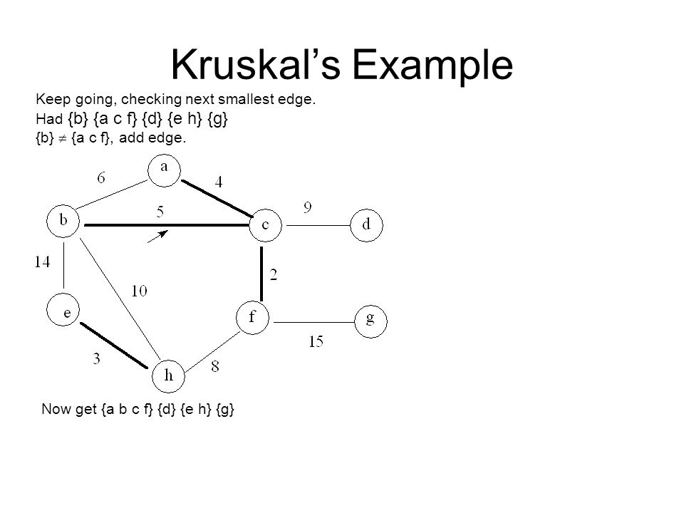 Kruskal's Example Keep going, checking next smallest edge. Had {b} {a c f} {d} {e h} {g} {b}  {a c f}, add edge. Now get {a b c f} {d} {e h} {g}