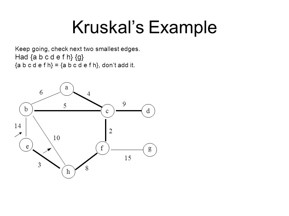 Kruskal's Example Keep going, check next two smallest edges. Had {a b c d e f h} {g} {a b c d e f h} = {a b c d e f h}, don't add it. 6 5 4 2 9 15 14