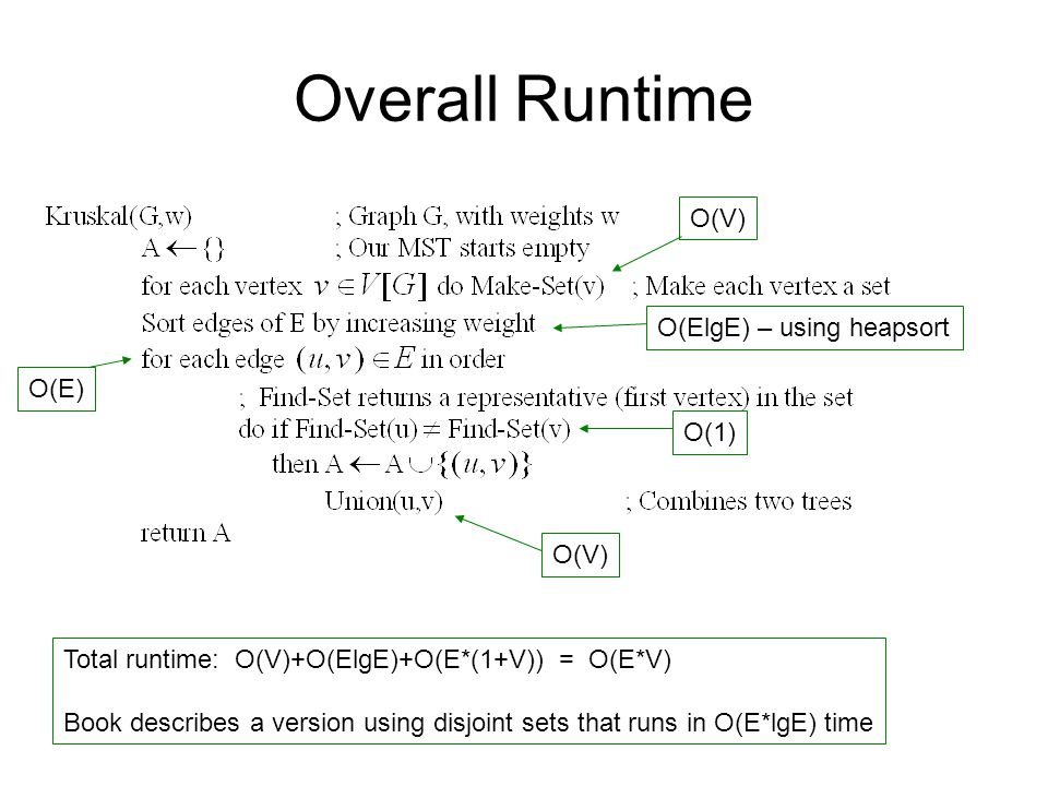 Overall Runtime O(V) O(ElgE) – using heapsort O(1) O(V) Total runtime: O(V)+O(ElgE)+O(E*(1+V)) = O(E*V) Book describes a version using disjoint sets t