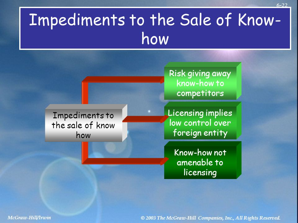 McGraw-Hill/Irwin © 2003 The McGraw-Hill Companies, Inc., All Rights Reserved. 6-22 Impediments to the Sale of Know- how Impediments to the sale of kn