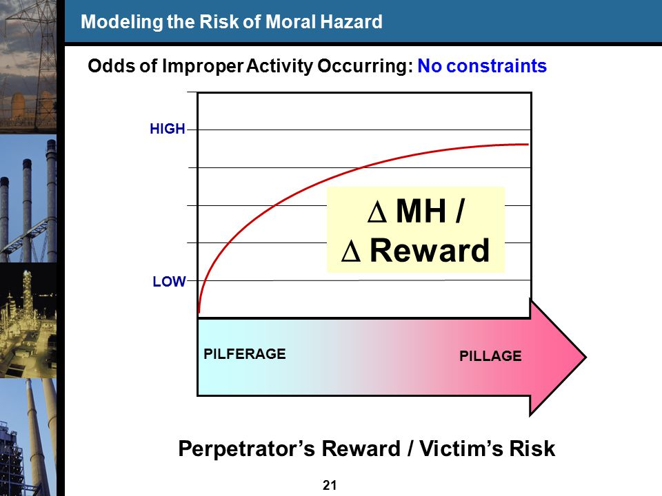 21 Modeling the Risk of Moral Hazard Perpetrator's Reward / Victim's Risk LOW HIGH PILLAGE PILFERAGE Odds of Improper Activity Occurring: No constraints  MH /  Reward