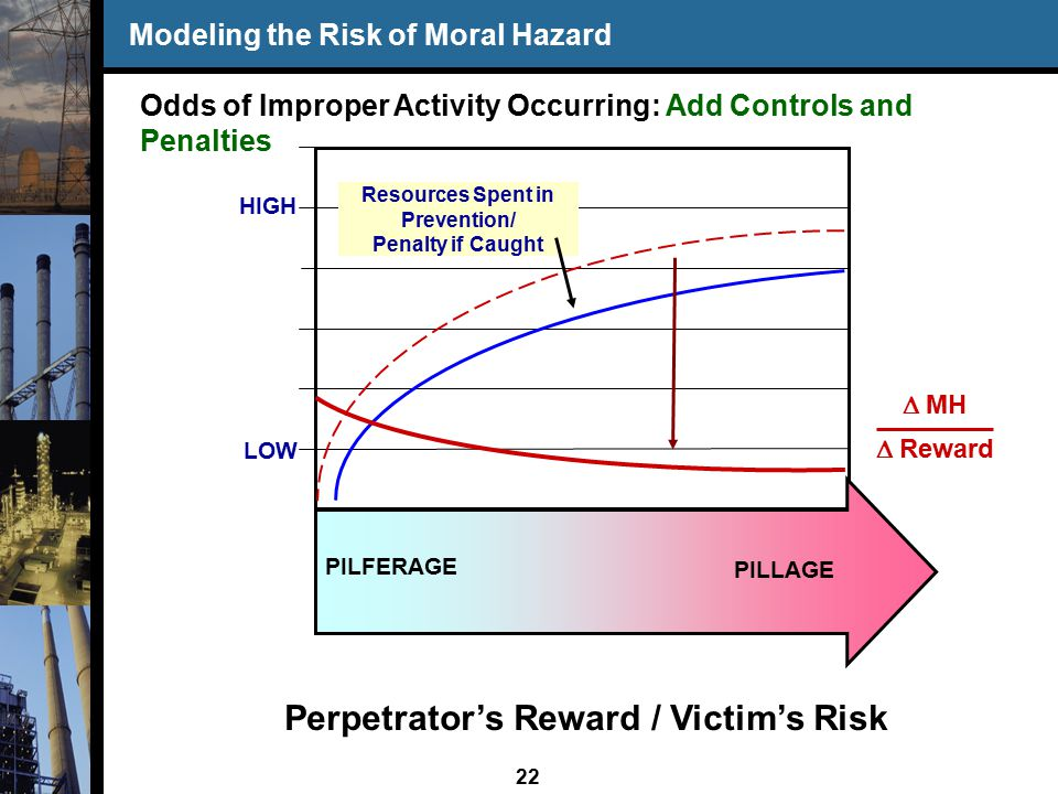 22 Modeling the Risk of Moral Hazard LOW HIGH PILLAGE PILFERAGE Resources Spent in Prevention/ Penalty if Caught Odds of Improper Activity Occurring: Add Controls and Penalties Perpetrator's Reward / Victim's Risk  MH  Reward