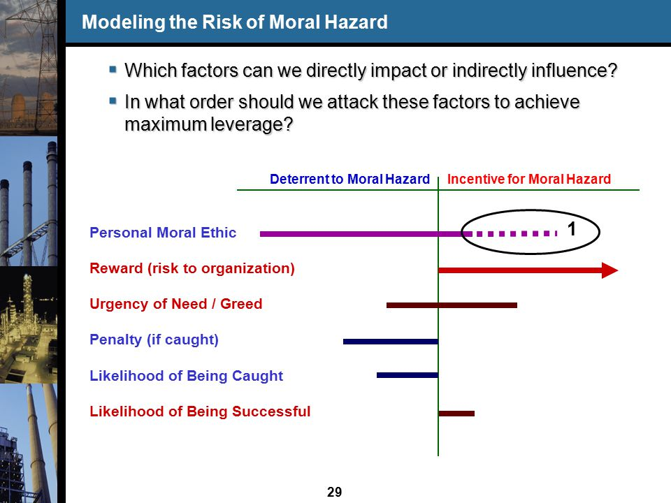 29 Personal Moral Ethic Reward (risk to organization) Urgency of Need / Greed Penalty (if caught) Likelihood of Being Caught Likelihood of Being Successful Modeling the Risk of Moral Hazard  Which factors can we directly impact or indirectly influence.