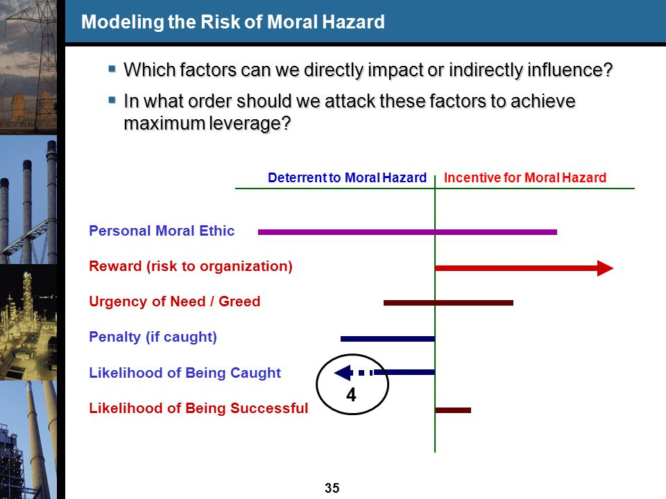 35 Personal Moral Ethic Reward (risk to organization) Urgency of Need / Greed Penalty (if caught) Likelihood of Being Caught Likelihood of Being Successful Modeling the Risk of Moral Hazard  Which factors can we directly impact or indirectly influence.