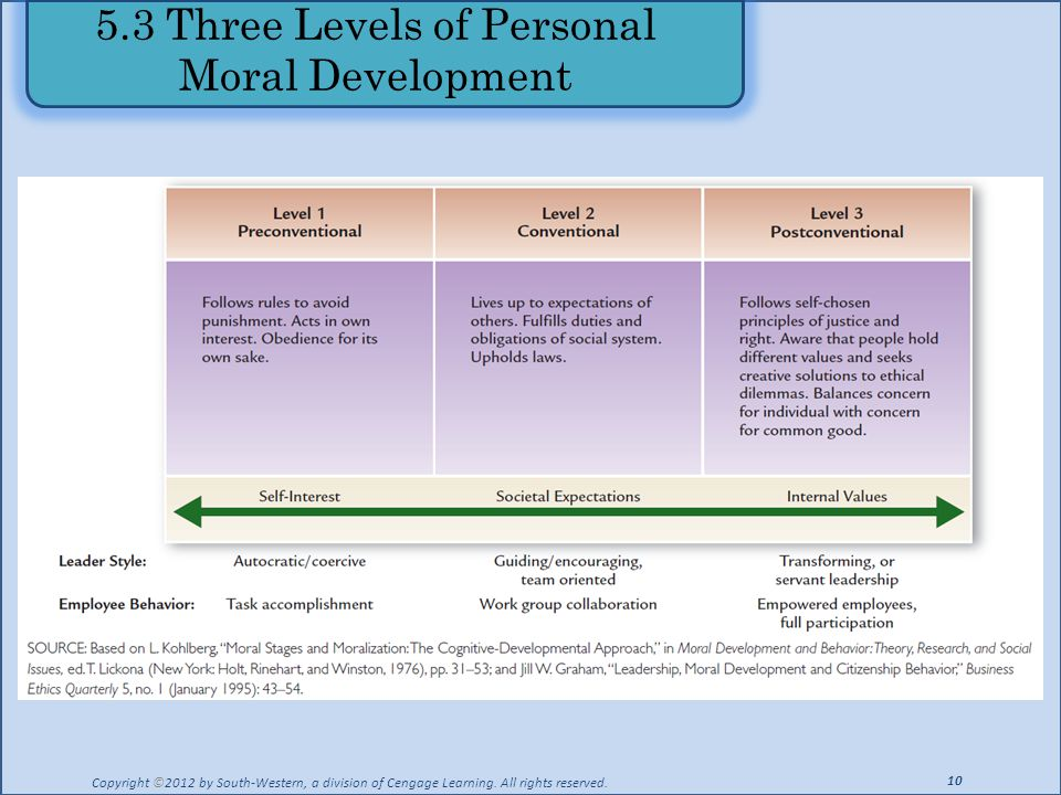 5.3 Three Levels of Personal Moral Development Copyright ©2012 by South-Western, a division of Cengage Learning.