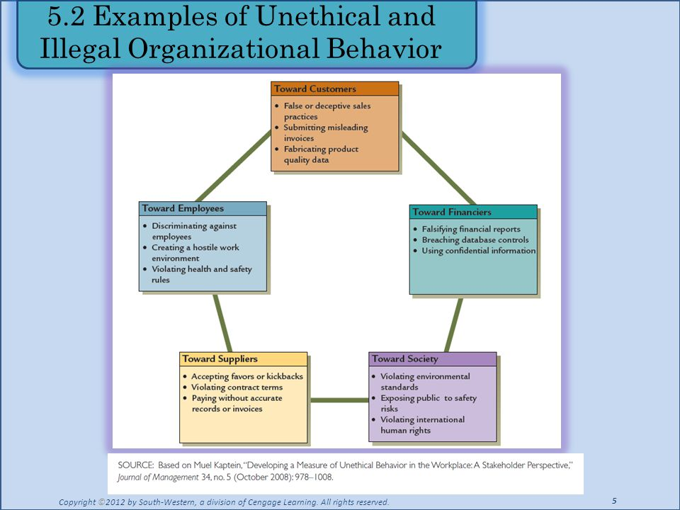 5.2 Examples of Unethical and Illegal Organizational Behavior Copyright ©2012 by South-Western, a division of Cengage Learning. All rights reserved. 5